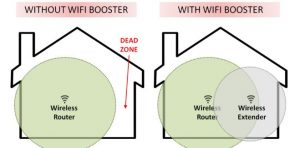 Line drawning showing how the WiFi signal fails furthest from the router